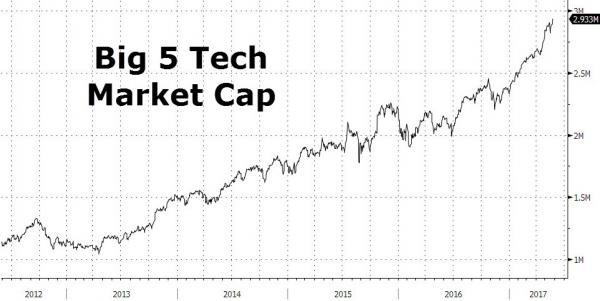 全国上市公司市值排行榜|美国五大科技巨头如何做到富可敌国