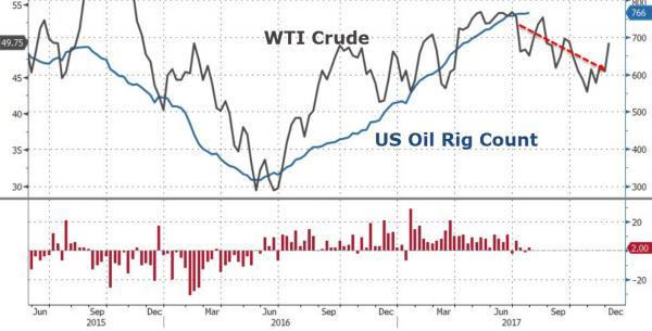 美国石油钻井机活跃数重回两年新高 油价涨幅变动不大