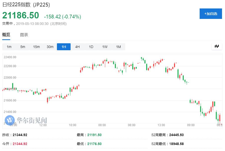 日韓股市走低 離岸人民幣日內跌超300點 富時中國A50低開逾2%