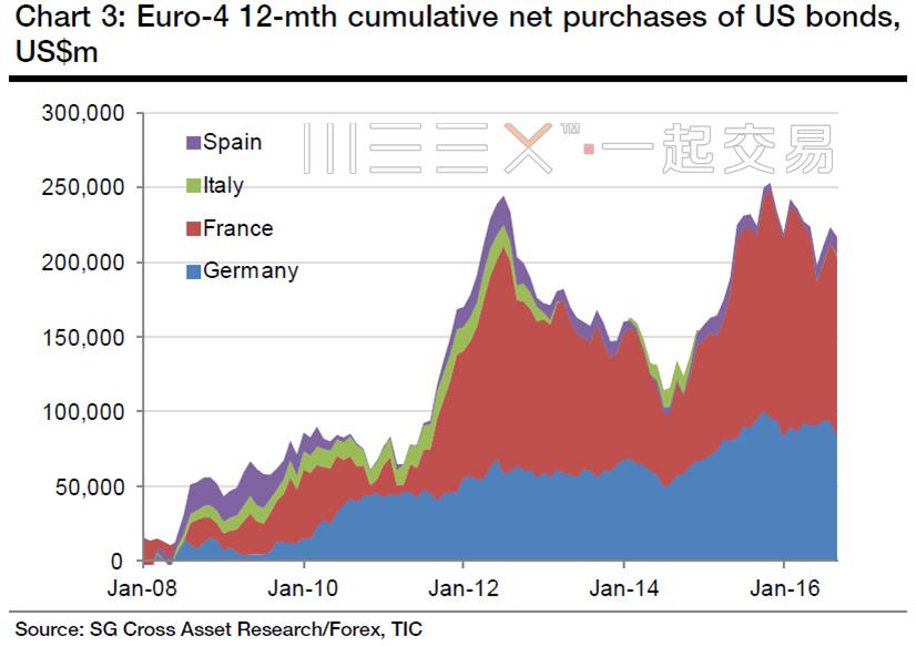 Euro purchase