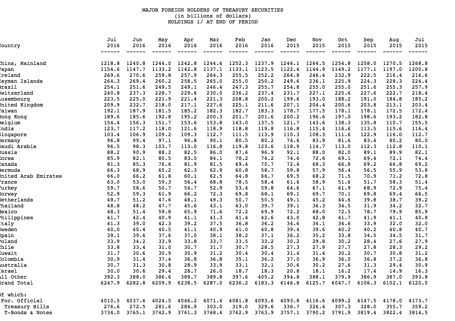全球央行抛售美债规模刷爆纪录 中国7月减持美债至2012以来新低