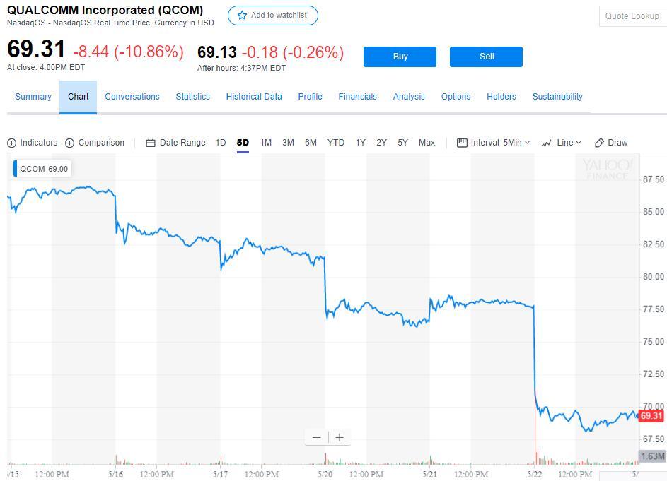 被判定非法打压手机芯片市场高通股