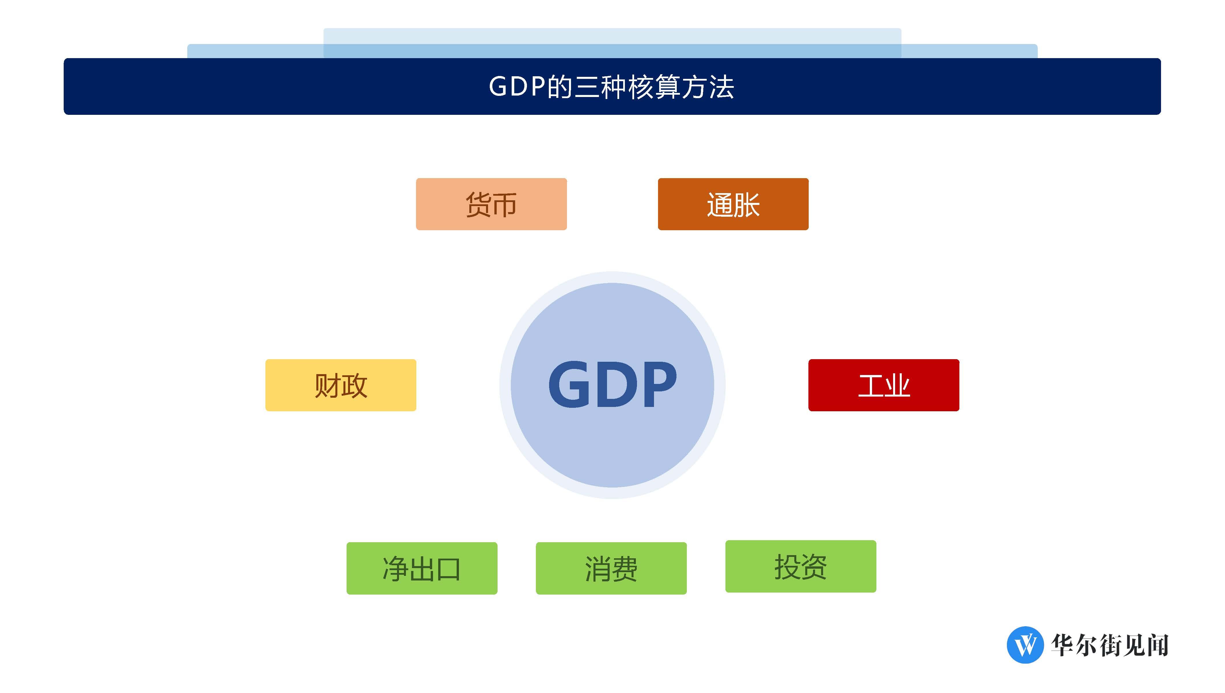 方法 gdp 計算