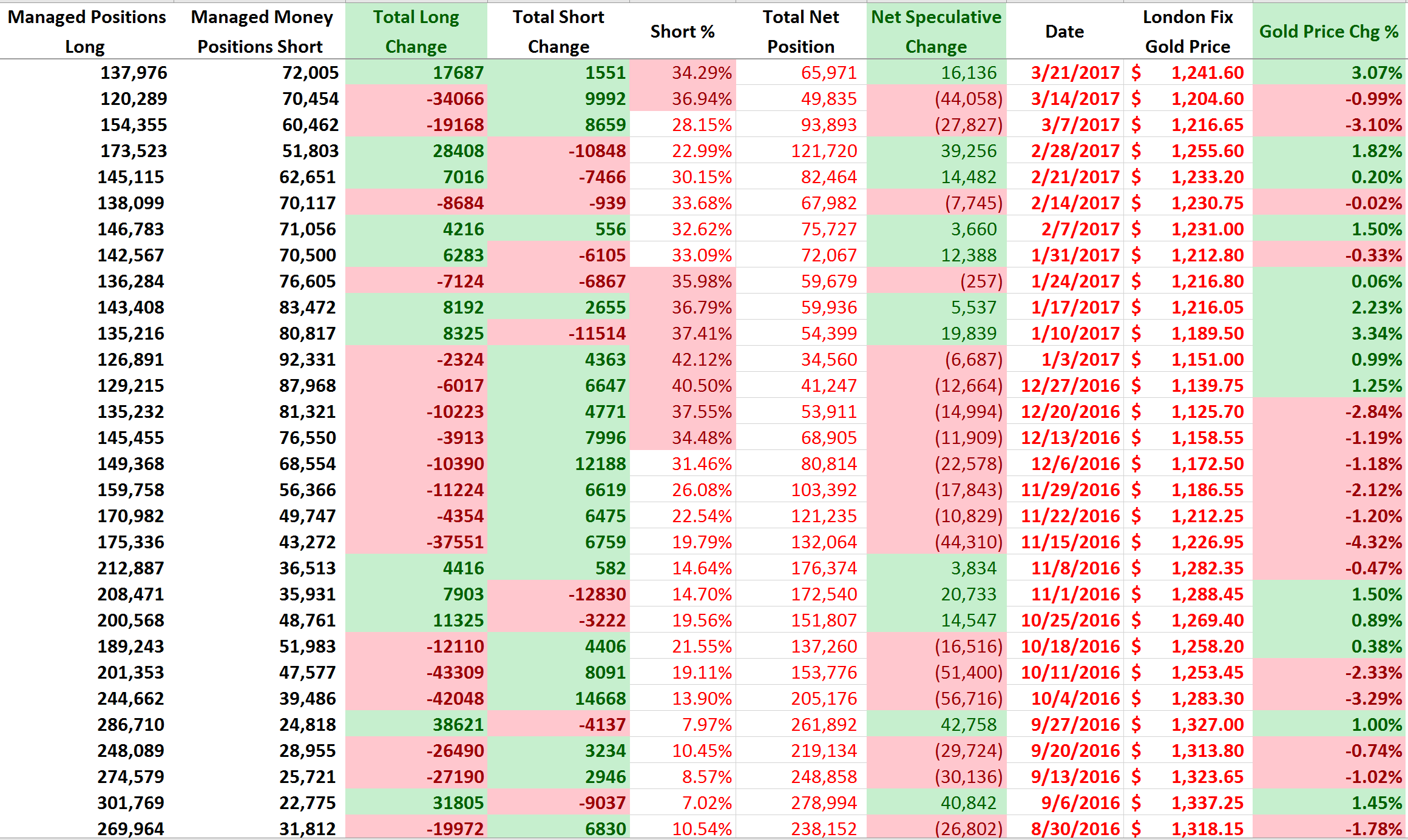 下圖中紅線代表了黃金淨多倉化趨勢,圖形顯示目前黃金淨多倉依然處於去年6月以來低位。