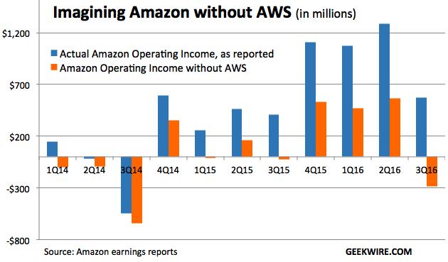 亚马逊aws_亚马逊 aws 收入