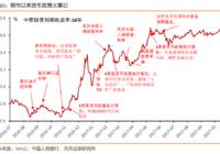 这五年中国货币政策都经历了什么?