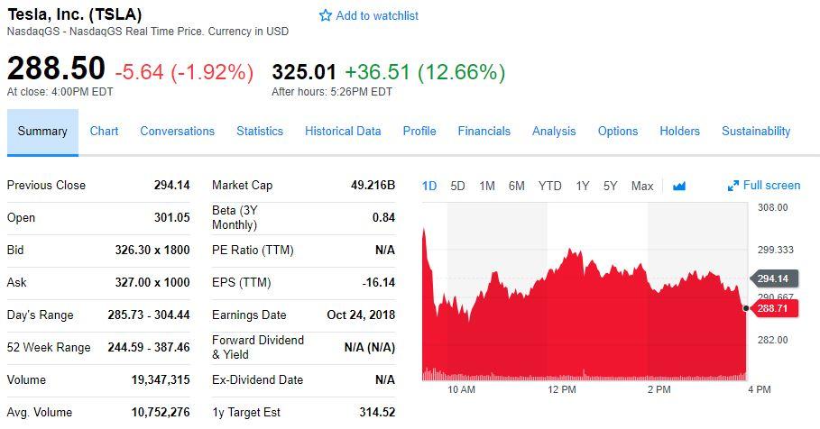 """马斯克没有食言!特斯拉实现""""历史性""""盈利 盘后涨超12%"""