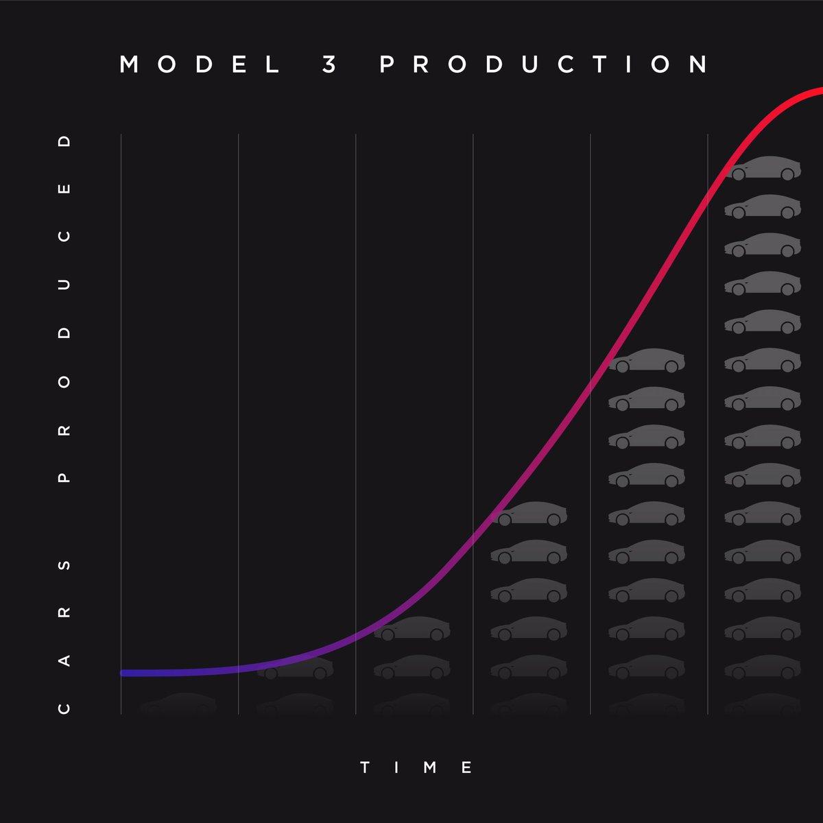 """汽车业的iPhone时刻?特斯拉称将进入Model 3""""生产地狱"""""""