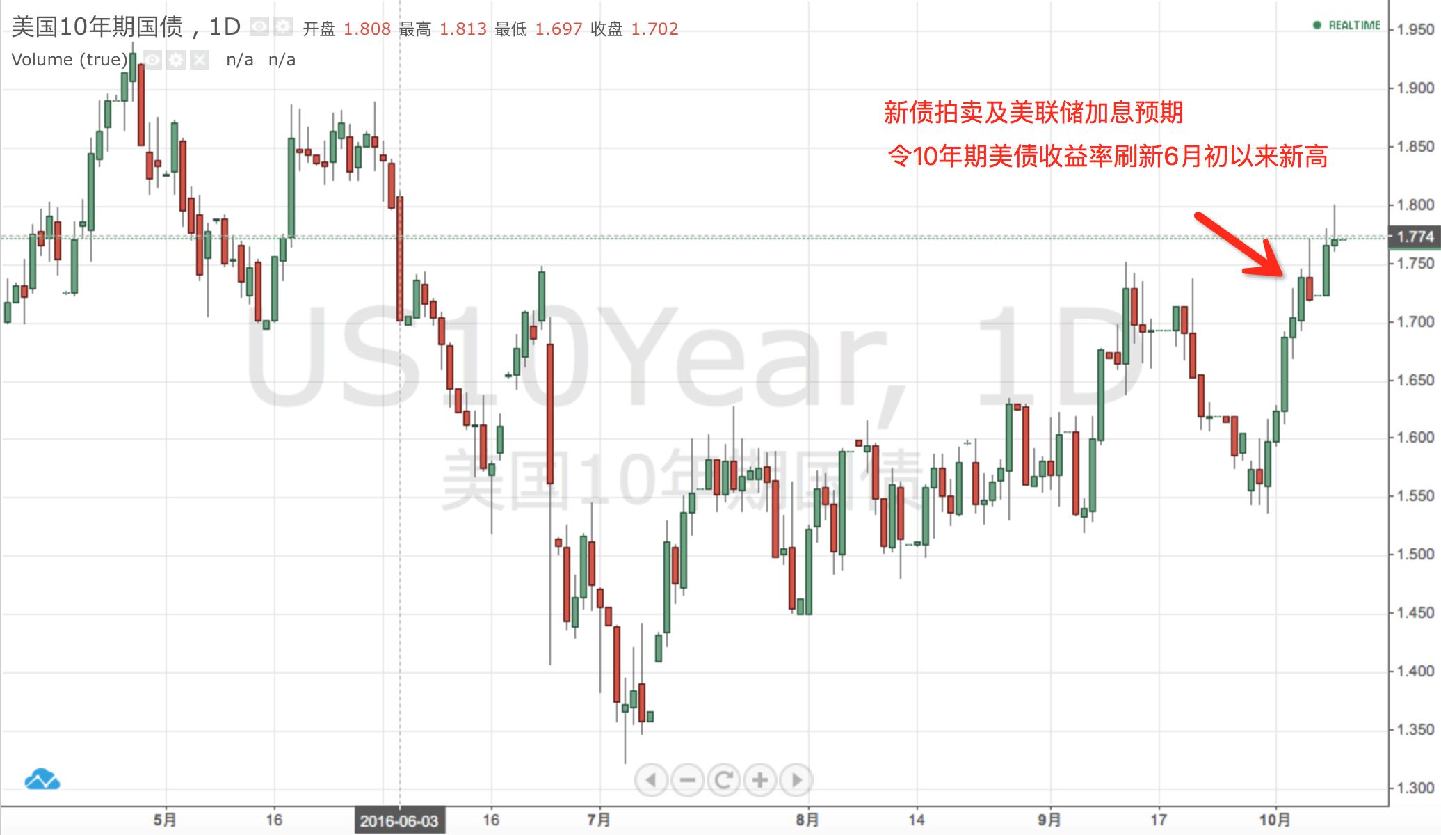 美联储会议纪要发布 美股微涨 美元维持七个月高位