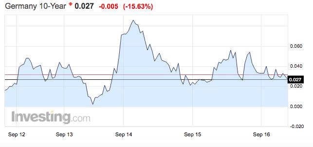 市场质疑央妈的刺激举措已到极限:过去一周1万亿美元的债券回归正收益