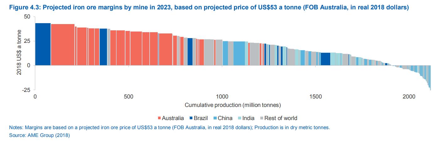 一个时代即将终结!澳大利亚预计2020年其资源和能源出口额将告别高增长