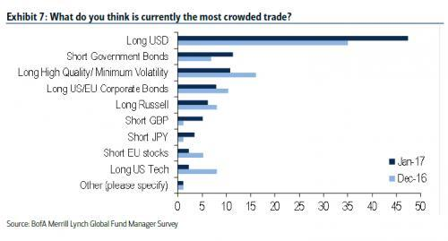 USD long_0