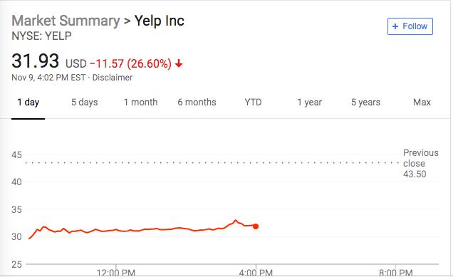 """美版""""大众点评""""Yelp遭广告商抛弃 股价盘中一度跌超32%"""