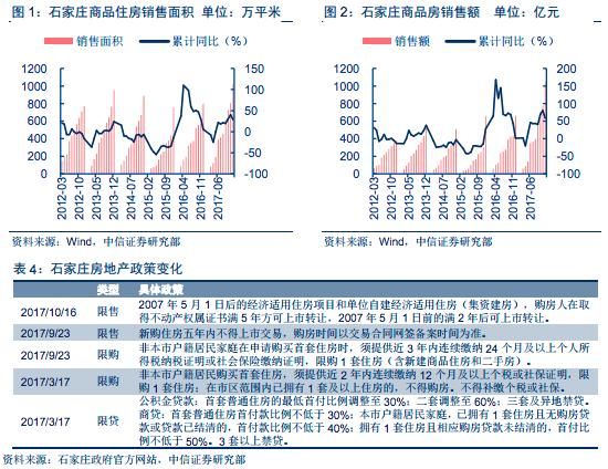 新金沙线上娱乐:大连暴涨限购、京津冀实质性下跌、开发商打折甩卖――如何理解近期全国房价走势?
