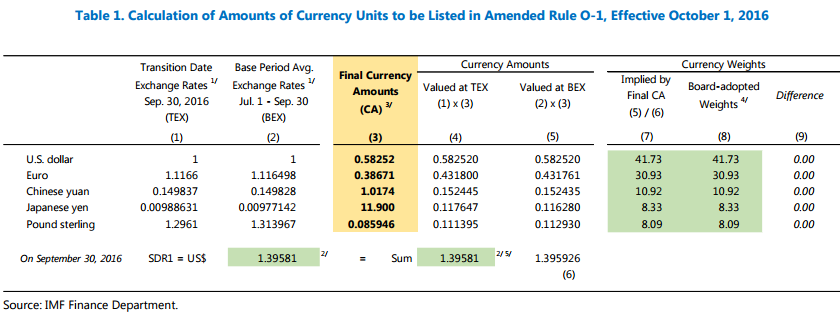 终于等到这一天!人民币正式加入SDR 权重10.92%