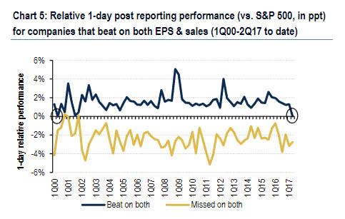 在目前美股资金最为密集、投资最为活跃的科技股中,二季度财报公布一天后,盈利超过机构预期的科技股会下挫0.2%;财报公布5天后跌幅将扩大至1.1%。而盈利不及机构预期的科技股则更惨烈:财报公布1天后其平均跌幅为10.5%,财报公布5天后平均跌幅扩大至17.1%。