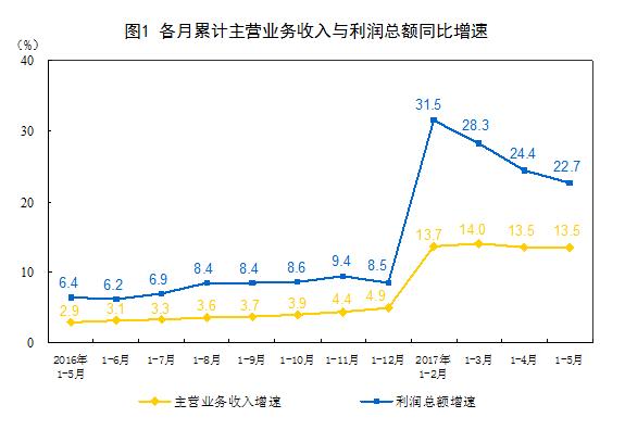 增速回升 中国5月工业企业利润同比增长16.7%