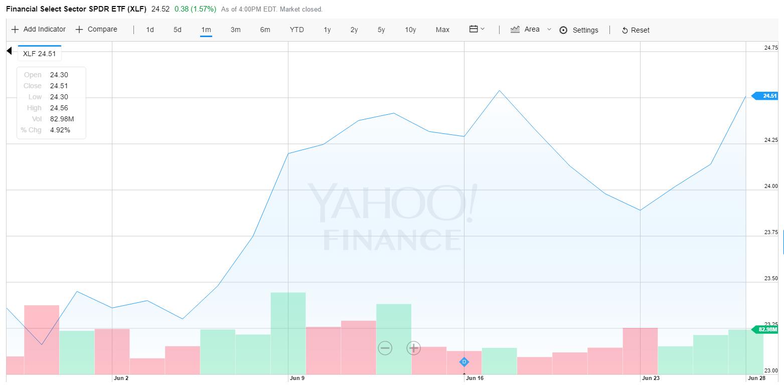 """美国银行股的""""春天"""":压力测试结束后,银行""""争先恐后""""发布分红和回购计划 - 木买蚂蚁 - hfzhangping的博客"""