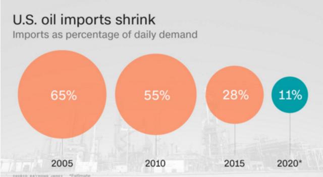 美国原油进口需求预测
