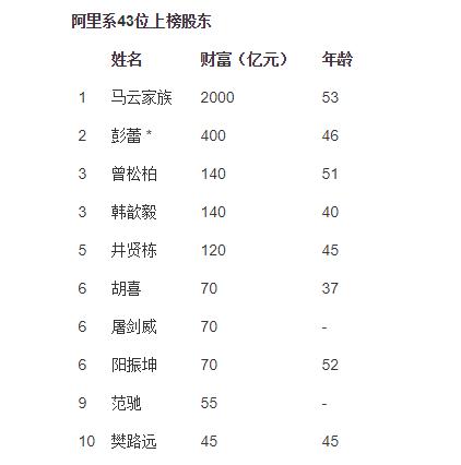 此外,值得关注的是,今年多位共享经济业界的大佬跻身胡润富豪榜榜单。滴滴程维(财富165亿元)、ofo戴威(财富35亿元)和优客工场毛大庆(财富20亿元)成为共享经济的代表企业家。