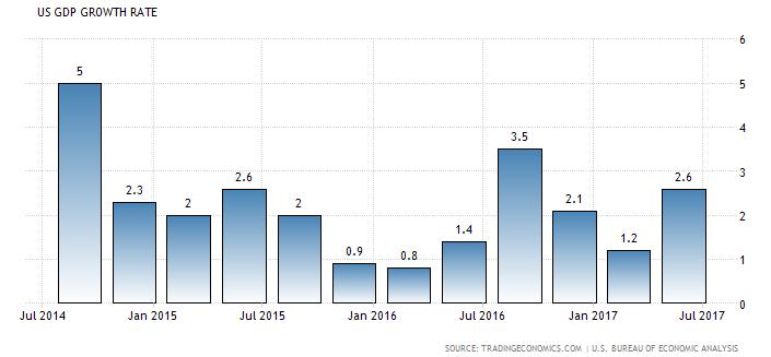 gdp通胀_维持利率在1 不变 上调下半年通胀 GDP预期