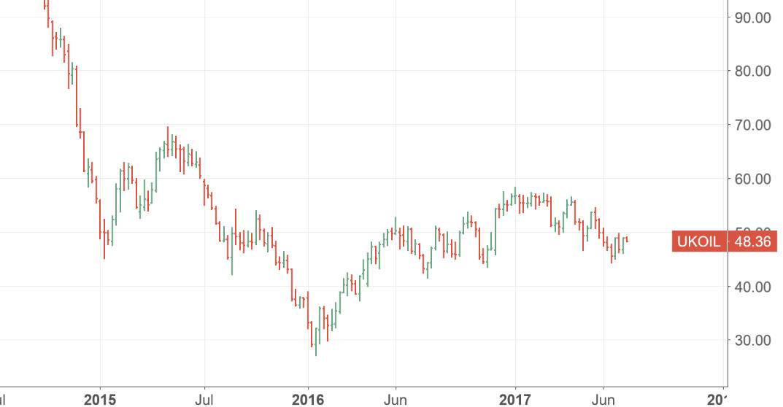 """厄瓜多尔退出减产 分析师教OPEC如何""""消灭""""页岩油"""
