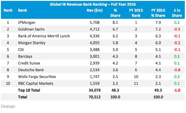 摩根大通的市場份額為8.1%,總收入約為57億美元。 其次是競爭對手高盛,收入約47億美元和6.7%的股份。 美銀美林排名第三,收入約43億美元。