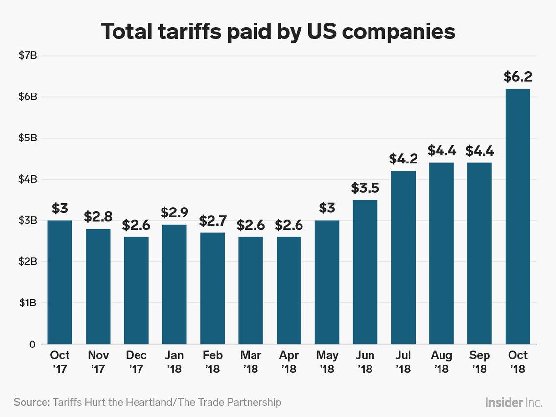 专科解放贸易集团Tariffs Hurt the Heartland系统的数据还表现,美国10月钢铁关税收好达4.46亿美元,铝关税收好1.34亿美元。