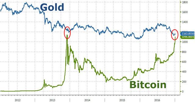 比特幣瘋狂背後對黃金意味著什麼?