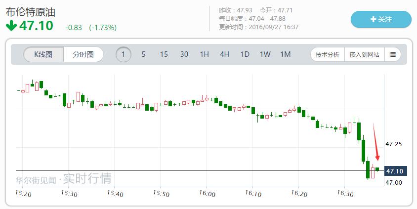 伊朗不愿现在冻产 油价急跌
