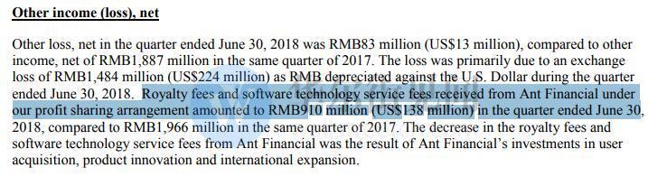 蚂蚁金服税前利润同比降54% 向阿里贡献利润分成9亿