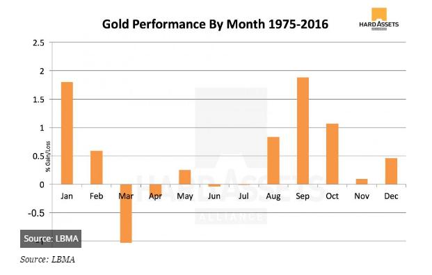 1975年以來的數據顯示,3月是黃金表現最差的月份,其次是4月。