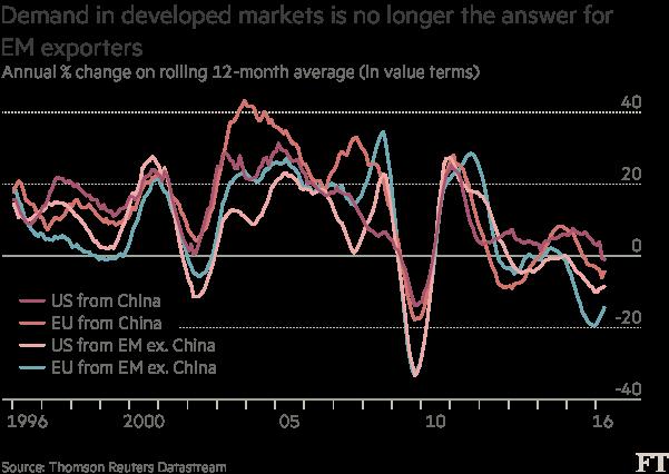 美国对中国进口持续下滑 欧洲同样如此