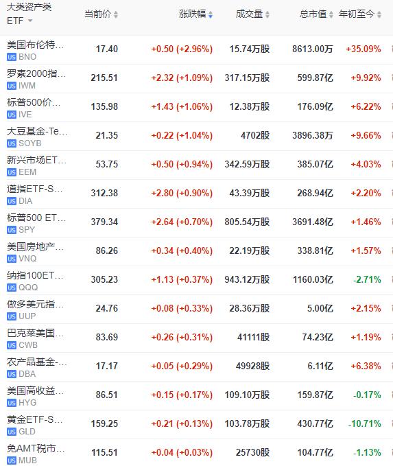 美股各大类资产类ETF中,美国布伦特原油基金领涨,其次是大豆基金;恐慌指数做多ETF领跌,其次是美国国债7-10年ETF-iShares