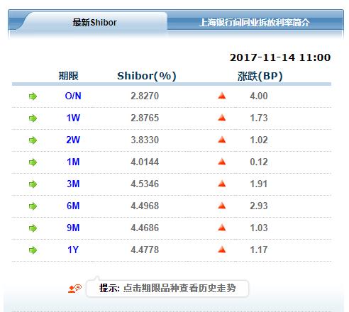 Shibor全线上涨 3个月shibor连涨26日