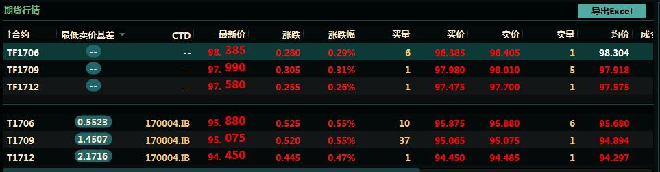 股债商全线止跌!茅台大涨5.1%