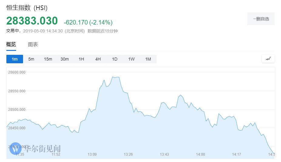 亚洲股市全线下挫恒指午后跌超2.2%