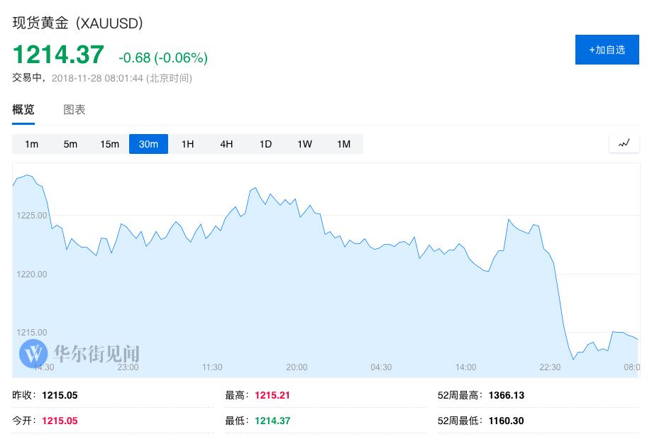 【黄金晨报】美圆涨势汹汹 黄金跌破1220创逾一周新低