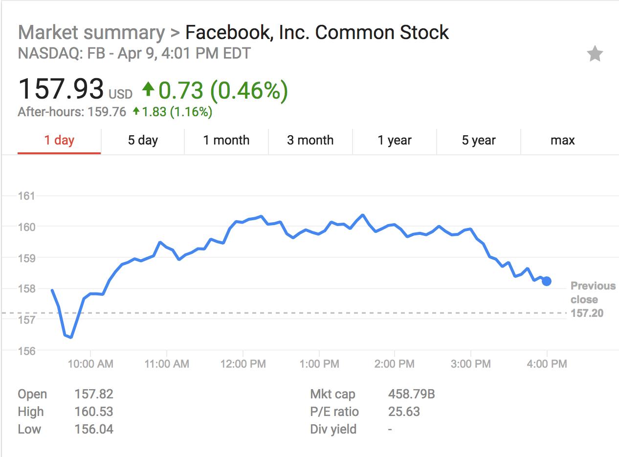 急速赛车是哪里的彩票:好日子结束了_不只是Facebook,谷歌、亚马逊和苹果都将迎来更严格监管