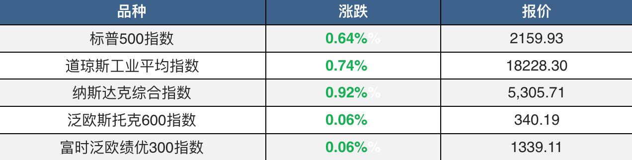 美国大选首辩次日美股收涨 道指涨逾百点 油价跌近3%
