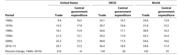 美国贸易与政府开支与OECD和全球对比