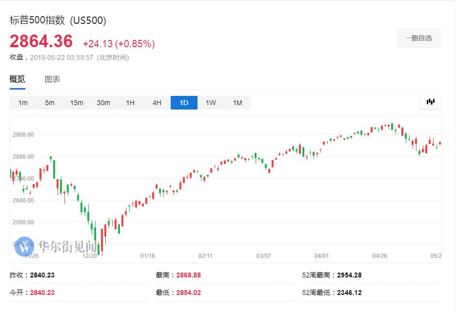 熬過慘痛的2018美股對沖基金終于賺
