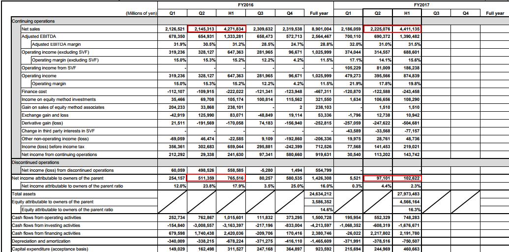 软银今日股价呈现小幅下跌,报收于9945日元。