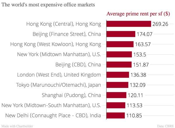 全球十大最贵写字楼市场,中国占了一半! - 木买蚂蚁 - hfzhangping的博客