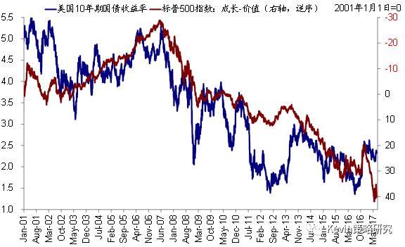 中金:为什么我们认为美股价值股依然有望跑赢成长?