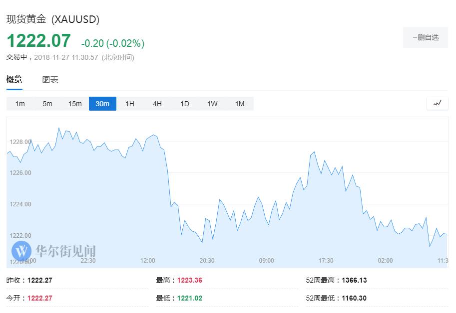 亚盘回忆:黄金继承盘整 创业板指涨超1%