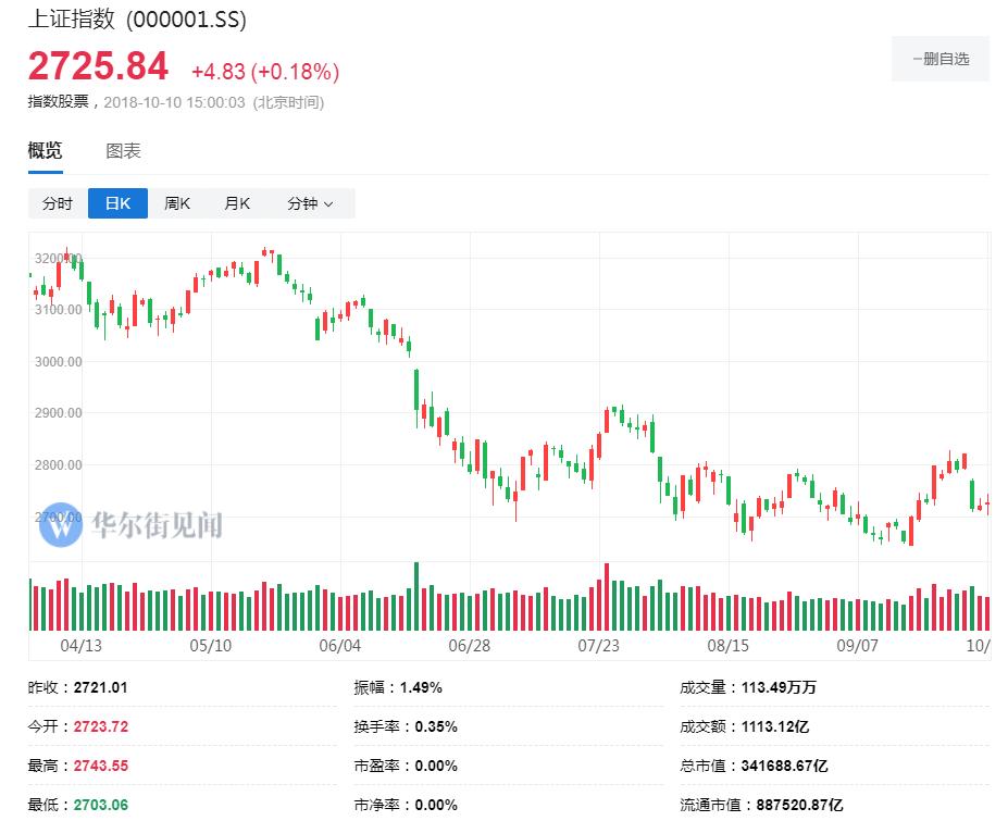 A股上演过山车走势沪指收盘翻红 腾讯九连跌失守290港元