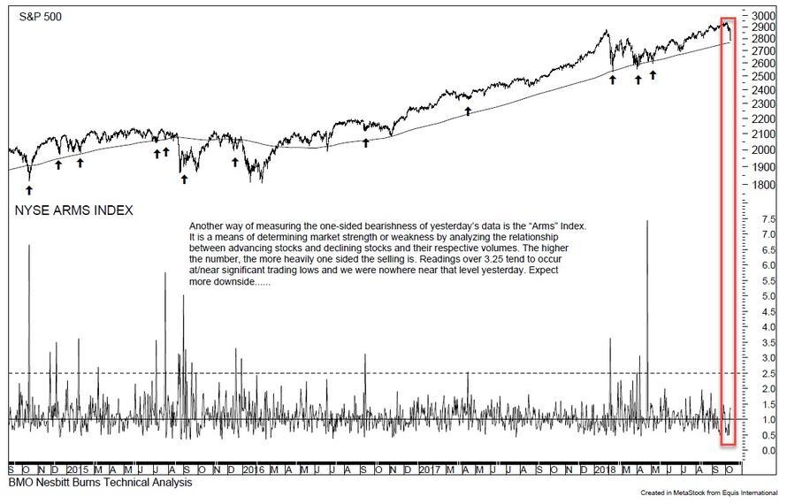 全球股市连续两日暴力跳水 BMO警告:预计会有更多下跌