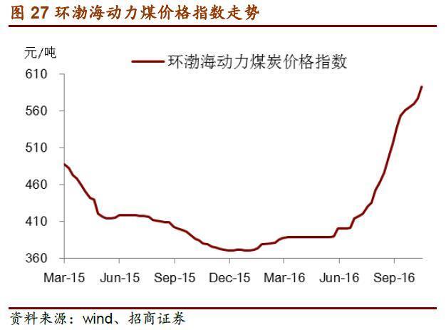 环渤海动力煤去年至今涨势