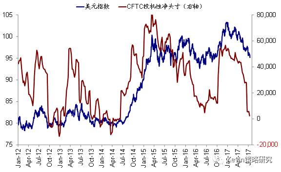 在近期主要市场利率抬升的背景下,全球股市继续好于债券